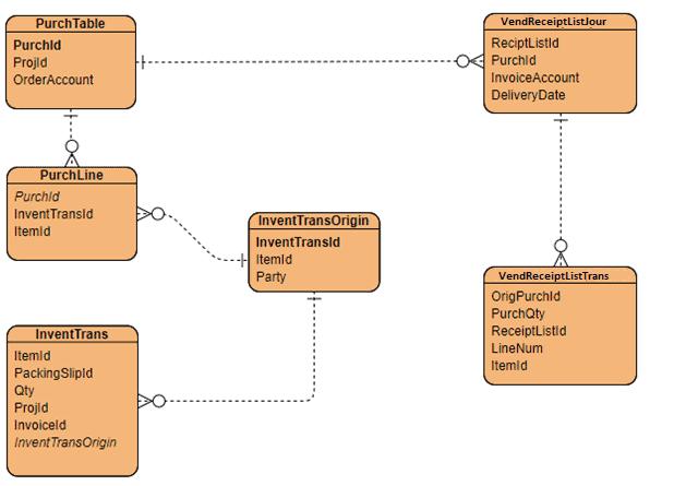 data model purchase order Item Receipts & Inventory Registration ERD