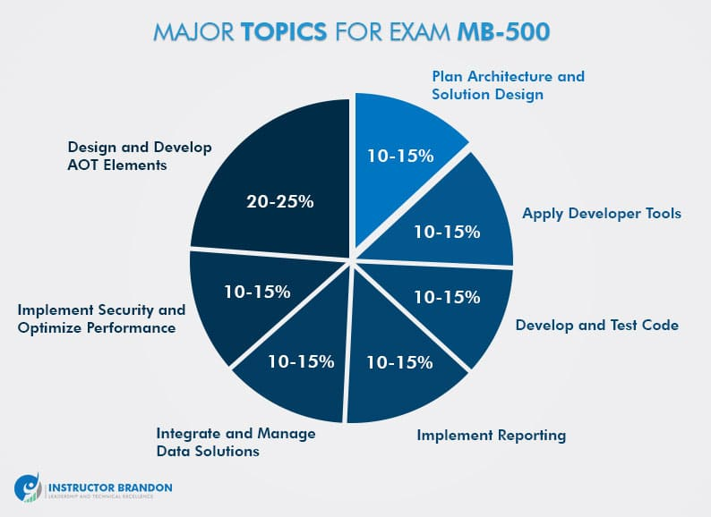 Exam MB-500 Study Guide