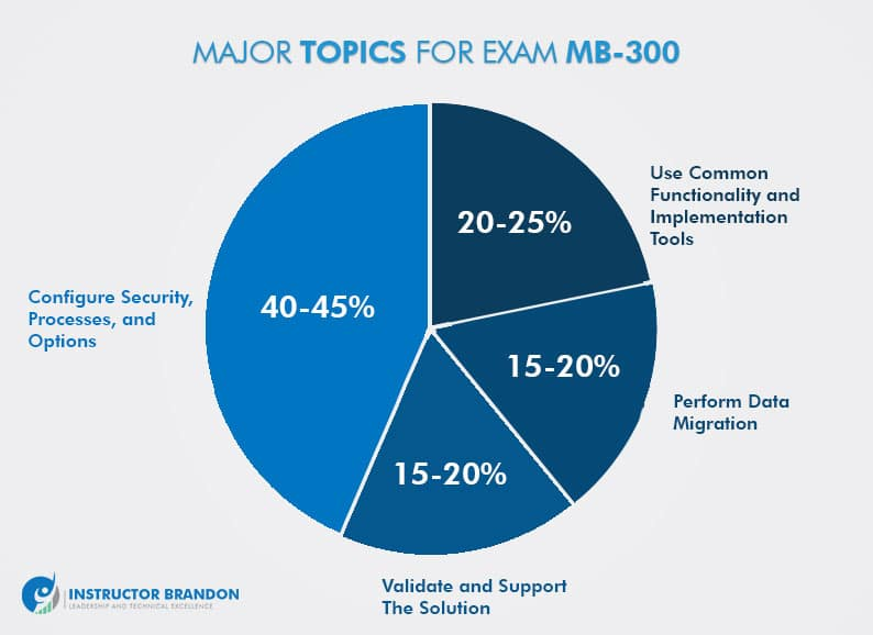 Dynamics 365 Finance and Operations Core Exam MB-300 Study Guide