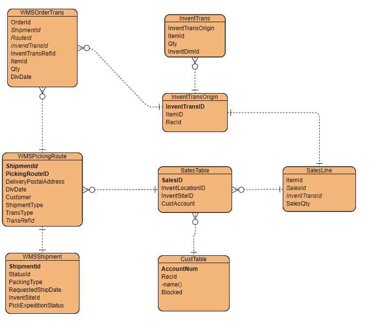 Dynamics 365 Picking List-ERD