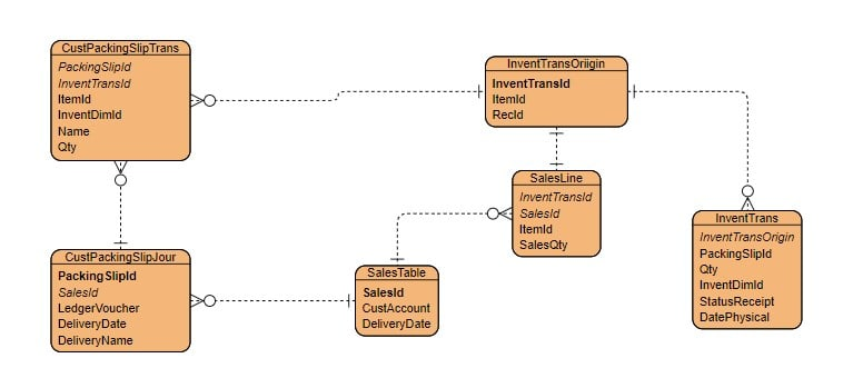 Dynamics 365 Sales Packing Slip-Entity Relationship Diagram-ERD