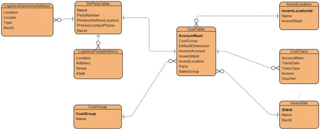Entity Relationship Diagram: D365 Create a Customer