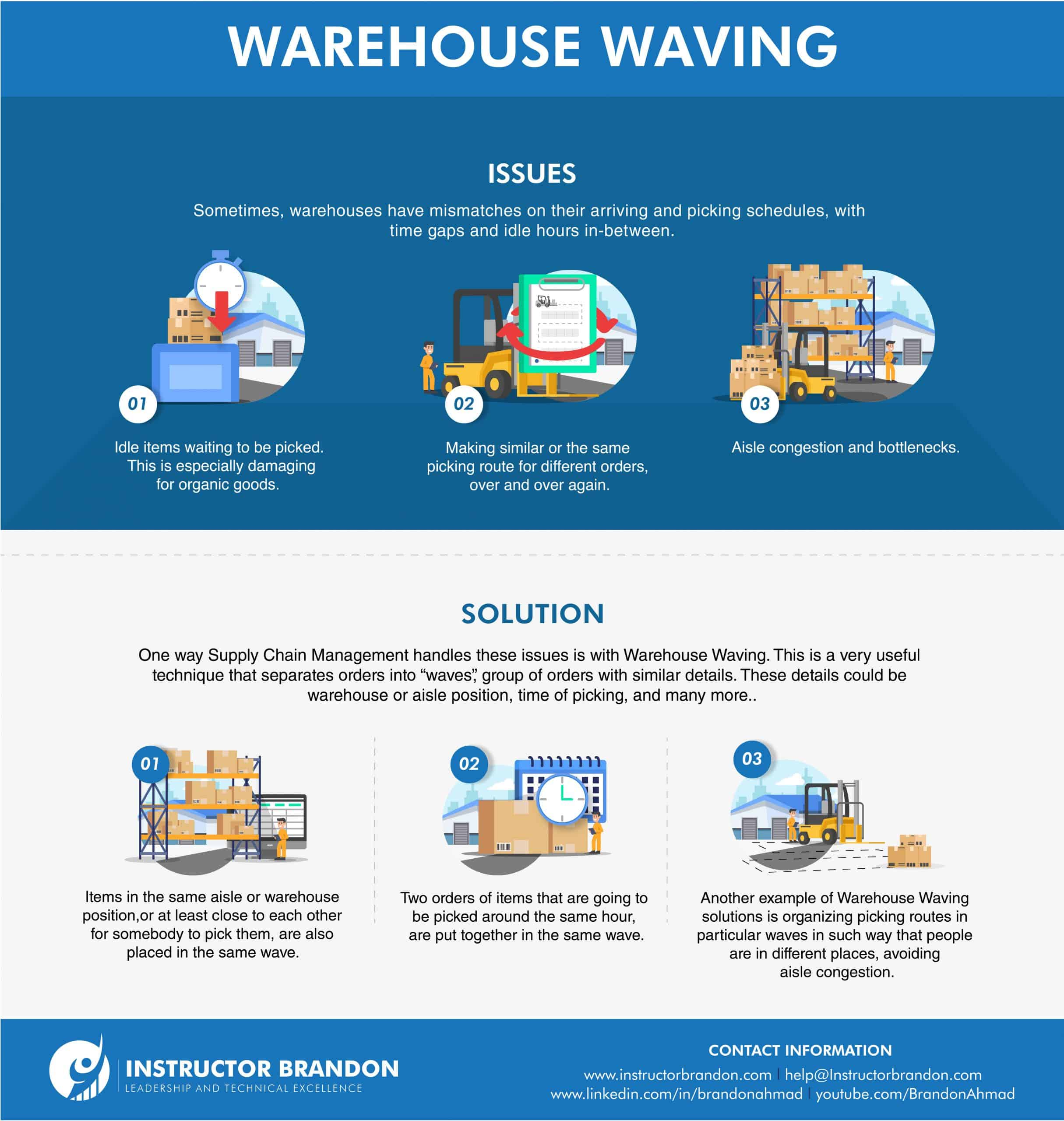 Warehouse Waving Issues & Solutions