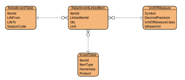 Entity Relationship Diagram: Configure Link Products Process in Dynamics 365