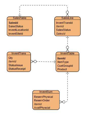 Entity Relationship Diagram (ERD):