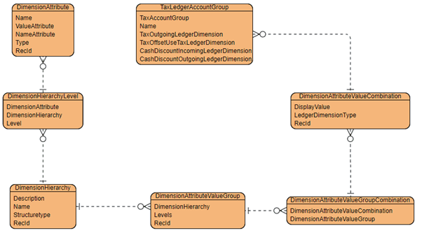 Technical Overview: Entity Relationship Diagram (ERD)