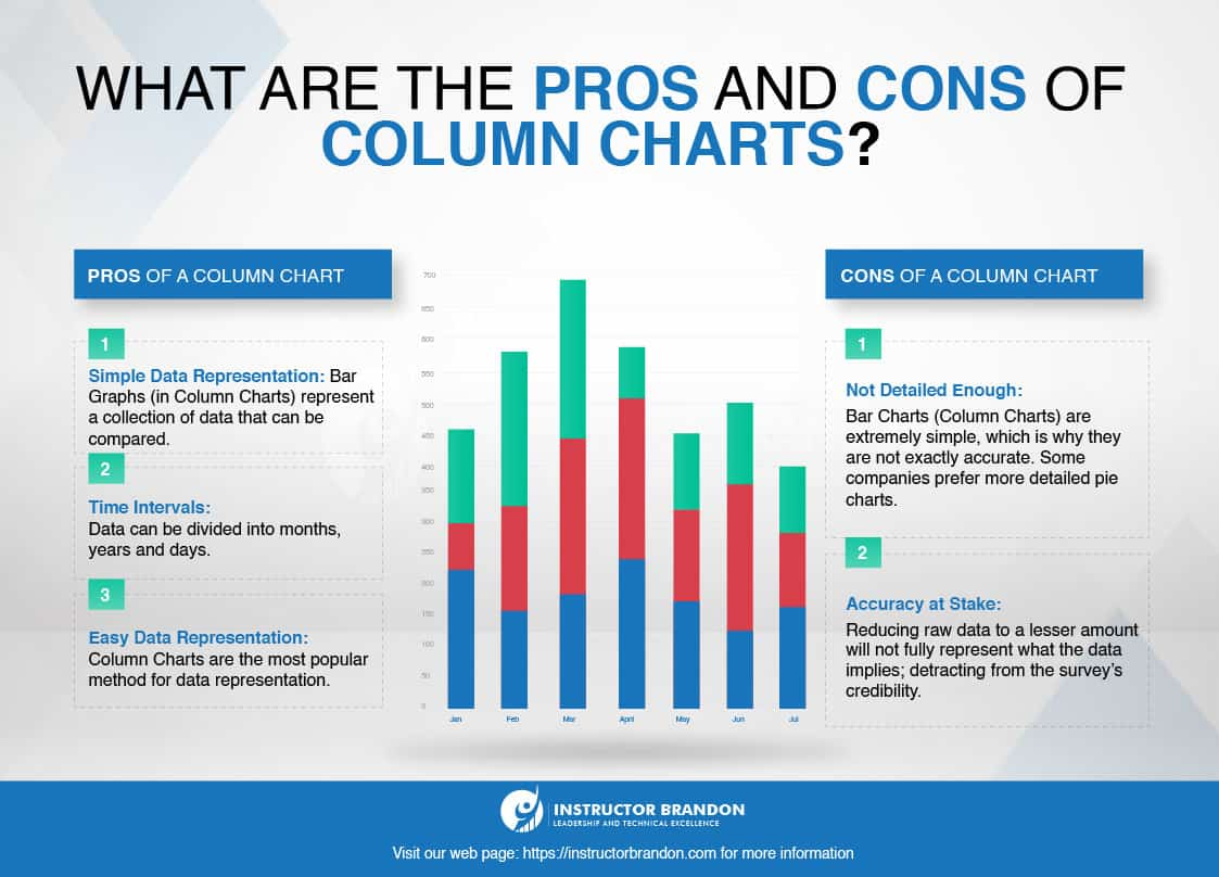 Pros and cons of column charts in power BI