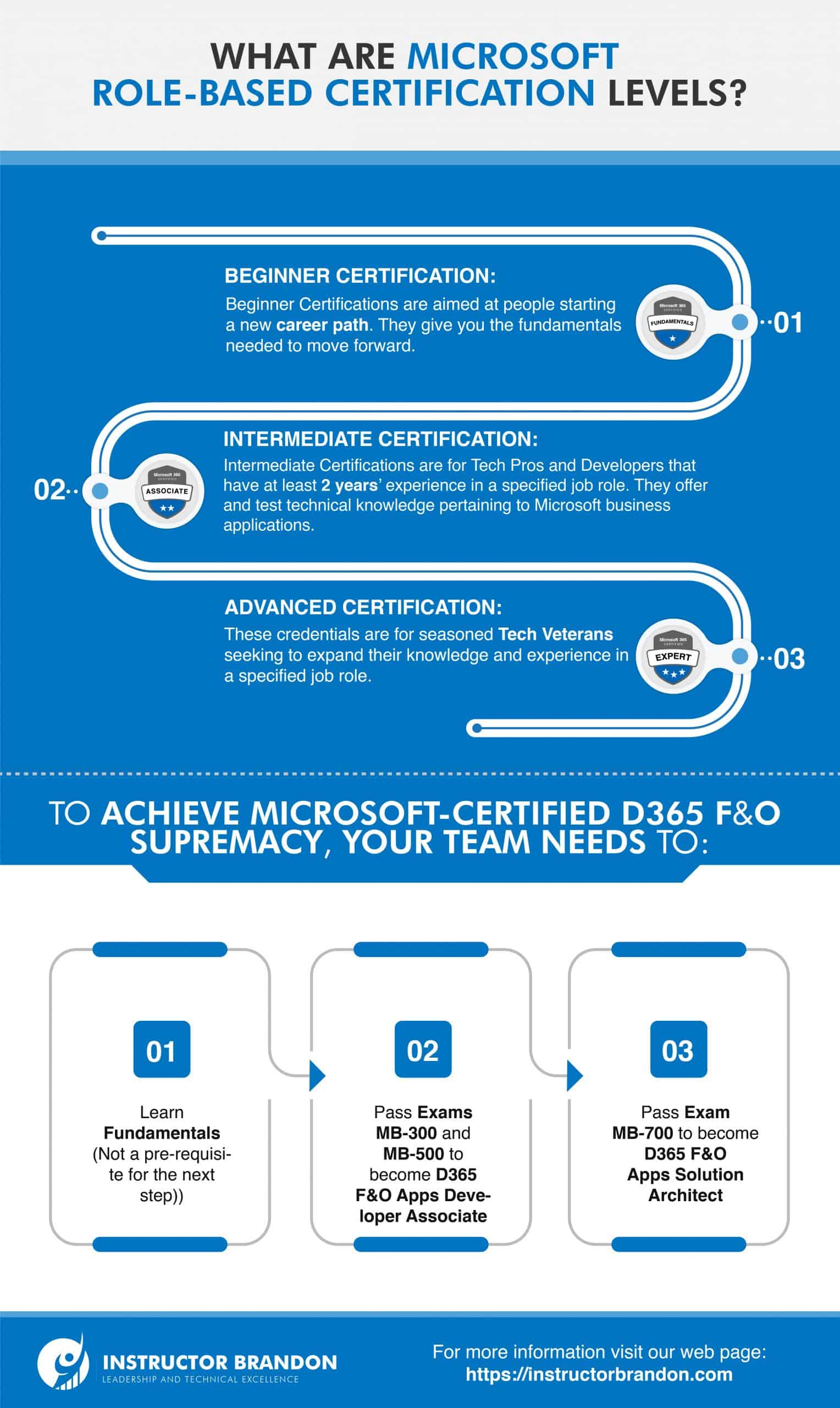 Image Describing the Different Microsoft Role-based Certification Levels