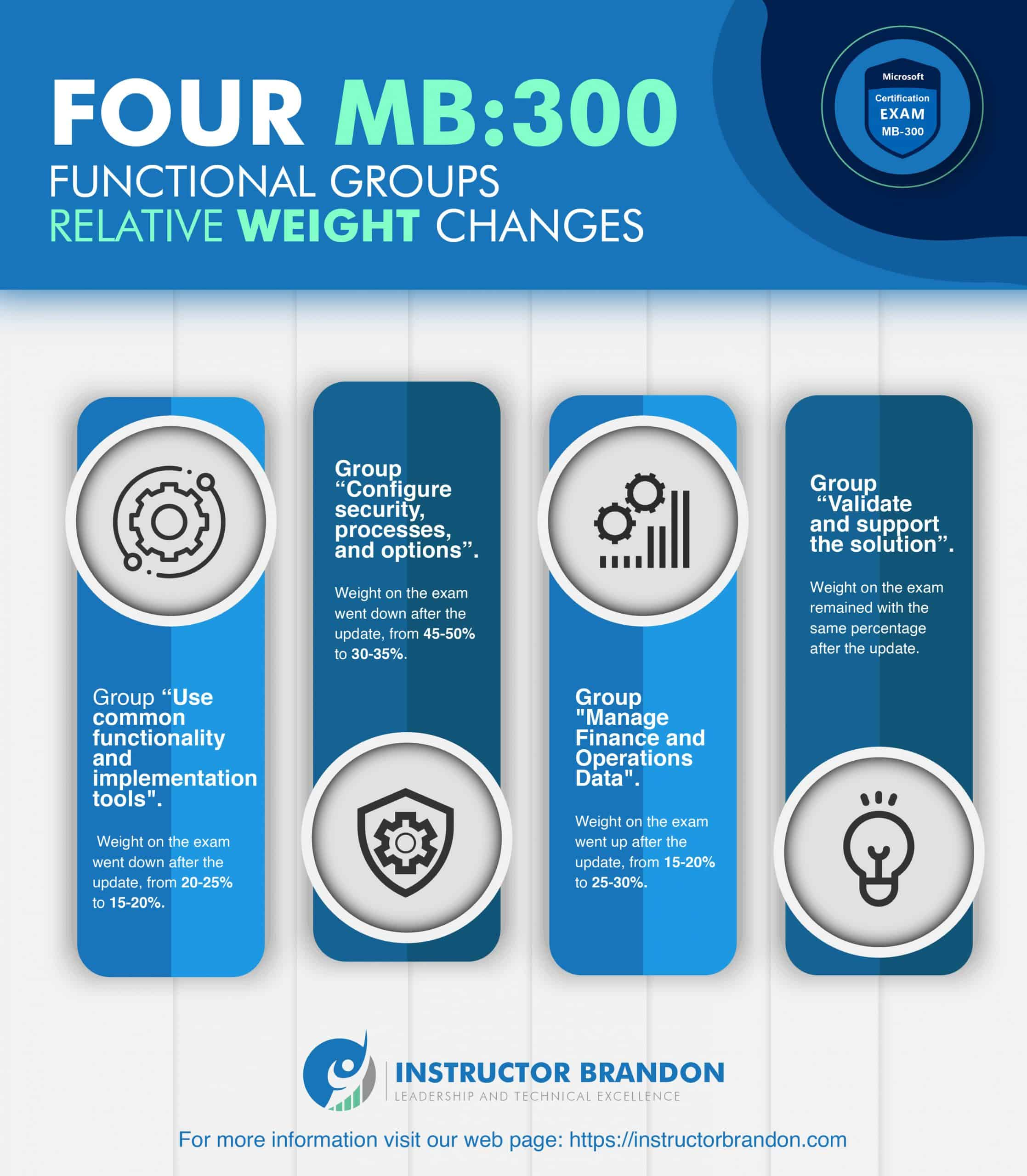 MB-300 Relative Weight Changes