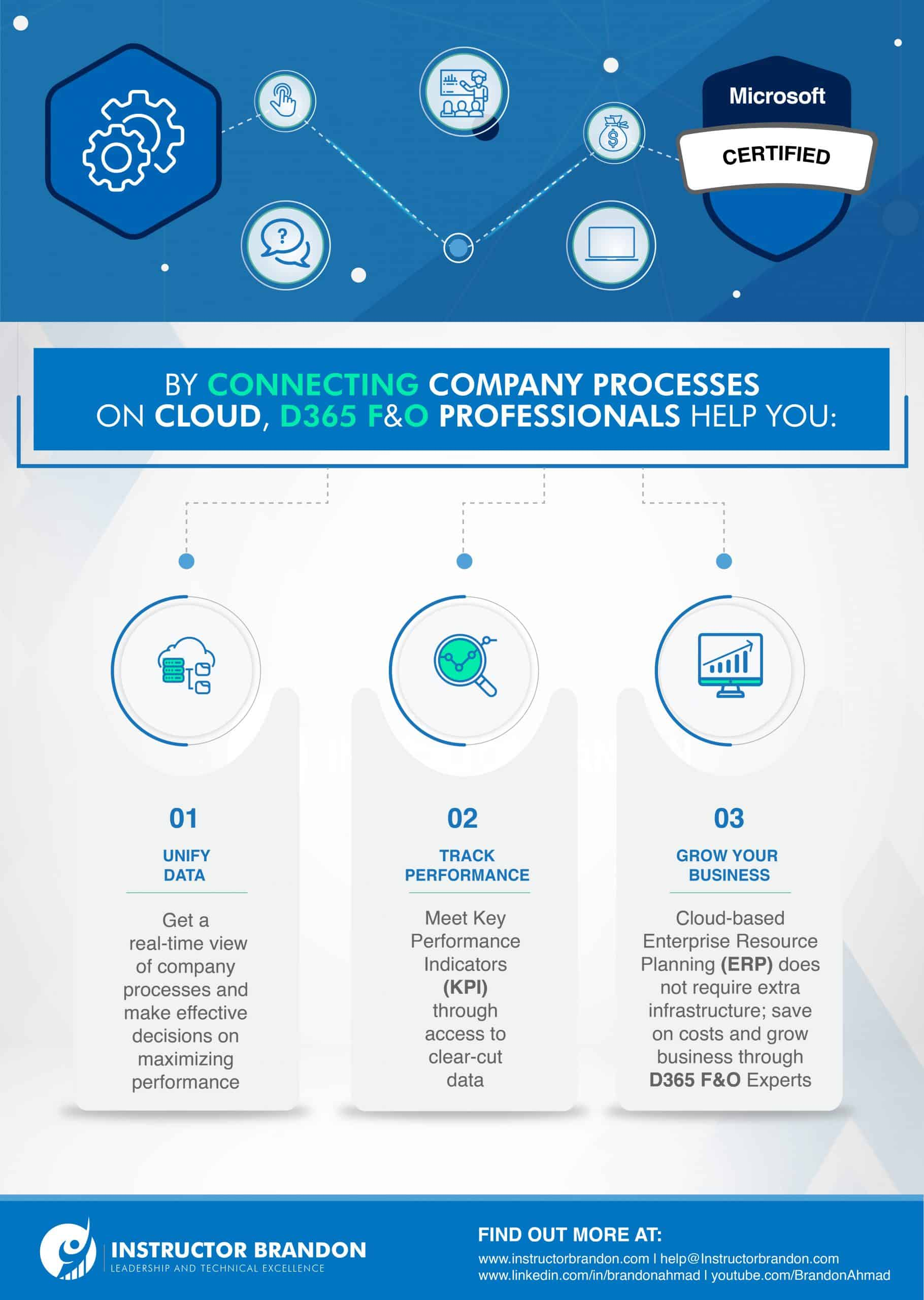 The Image Shows How Companies Benefit from Connecting Their Processes in the Cloud Using Dynamics 365 Finance and Operations