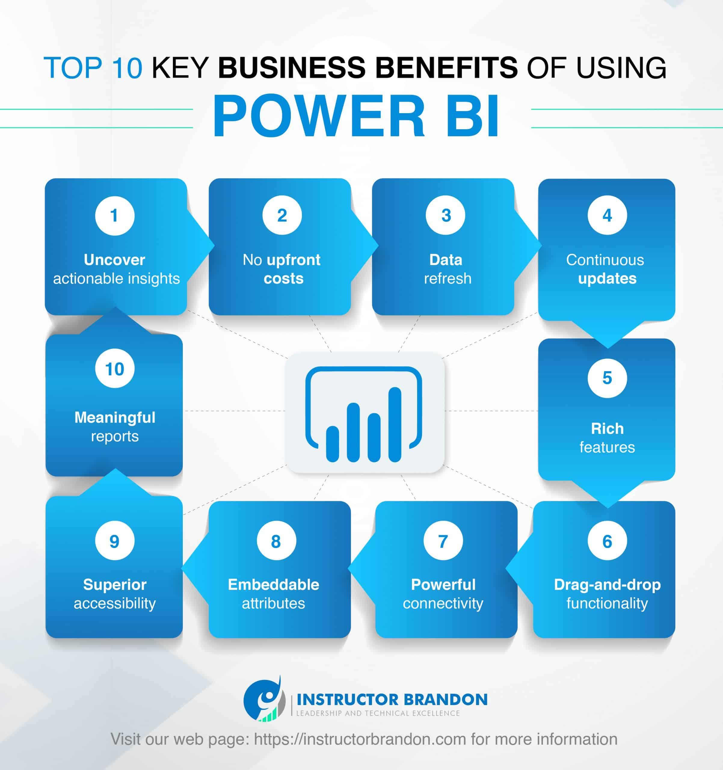 business benefits of Power BI