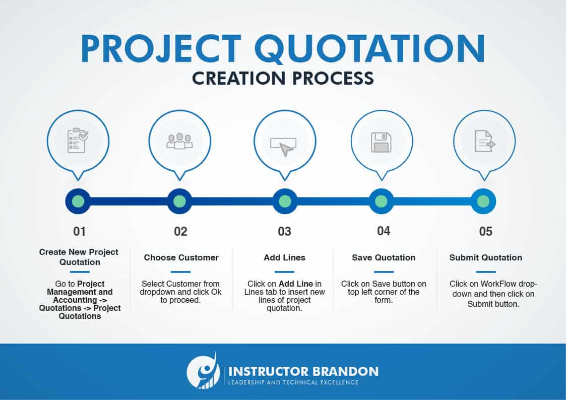 Project Quotation Creation Process