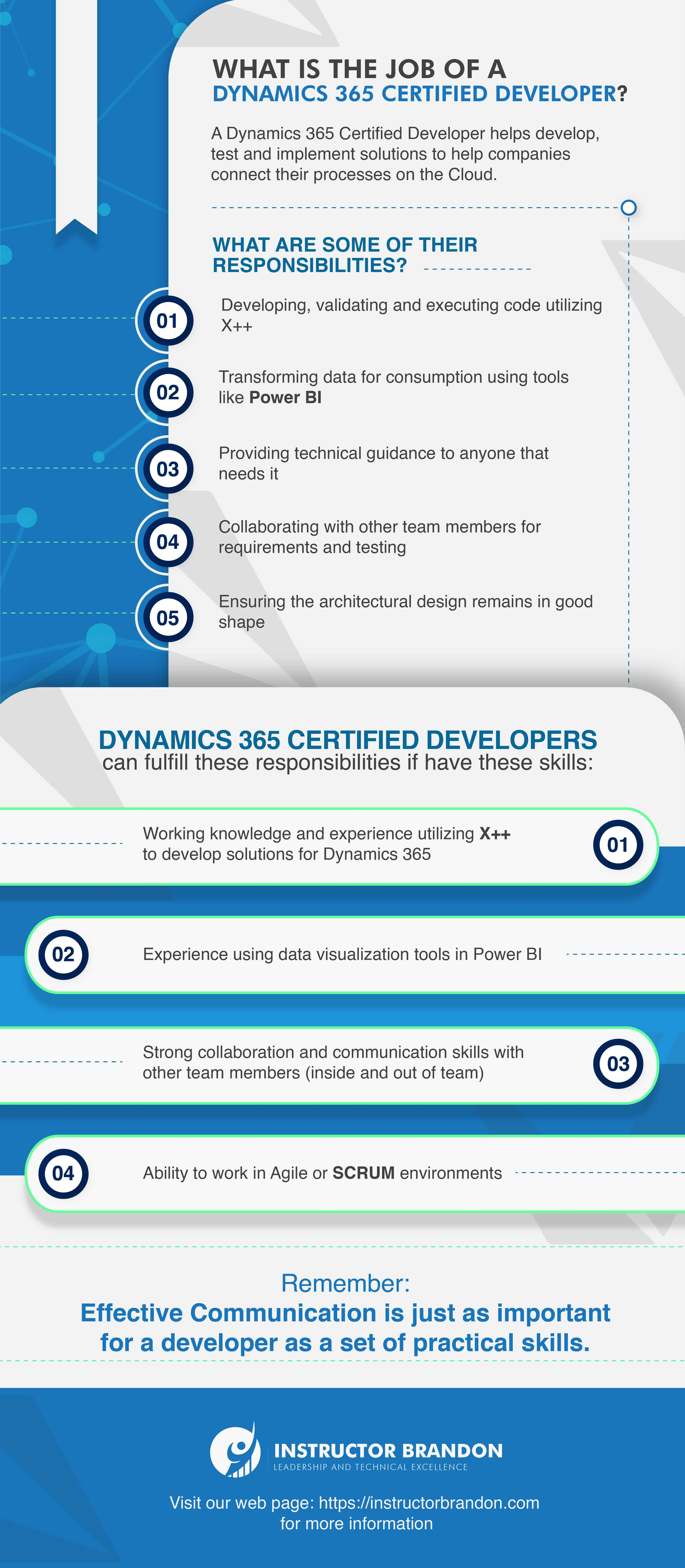 Infographic Describing the Role, Responsibilities, and Skills of a Microsoft Certified Dynamics 365 Developer