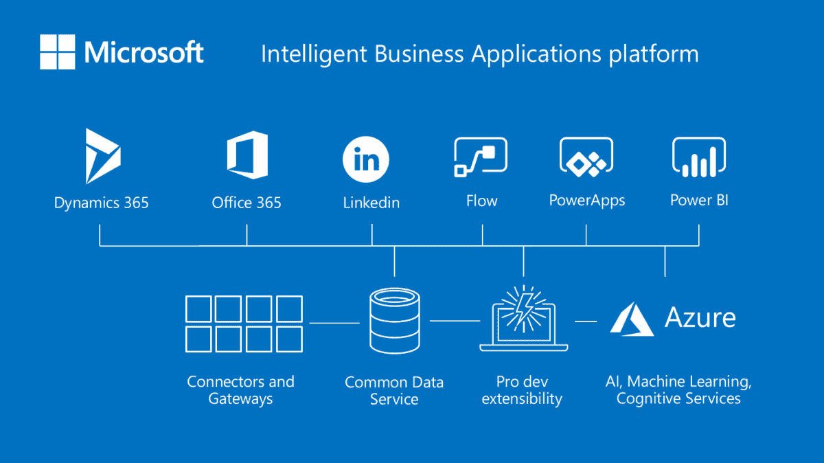 Intelligent Business Applications Platform