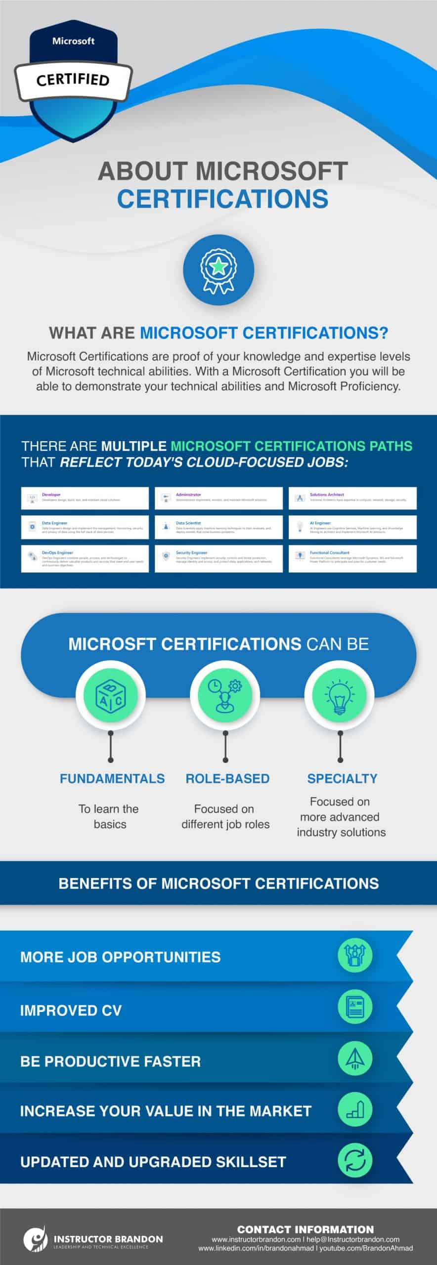 Microsoft Fundamentals Certifications