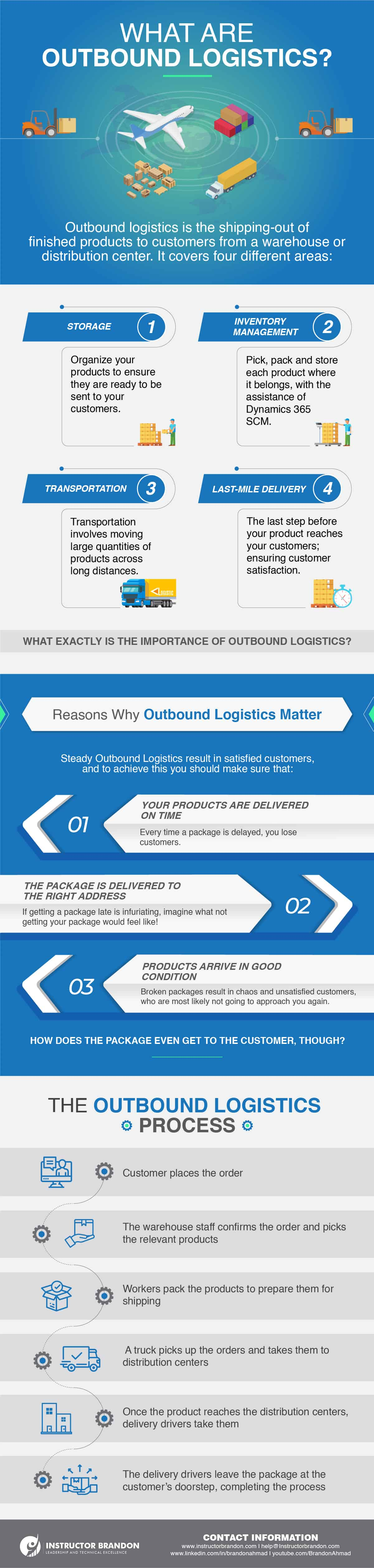 Infographic Showcasing the Definition and Importance of Outbound Logistics, With an Example of What the Outbound Process is Like