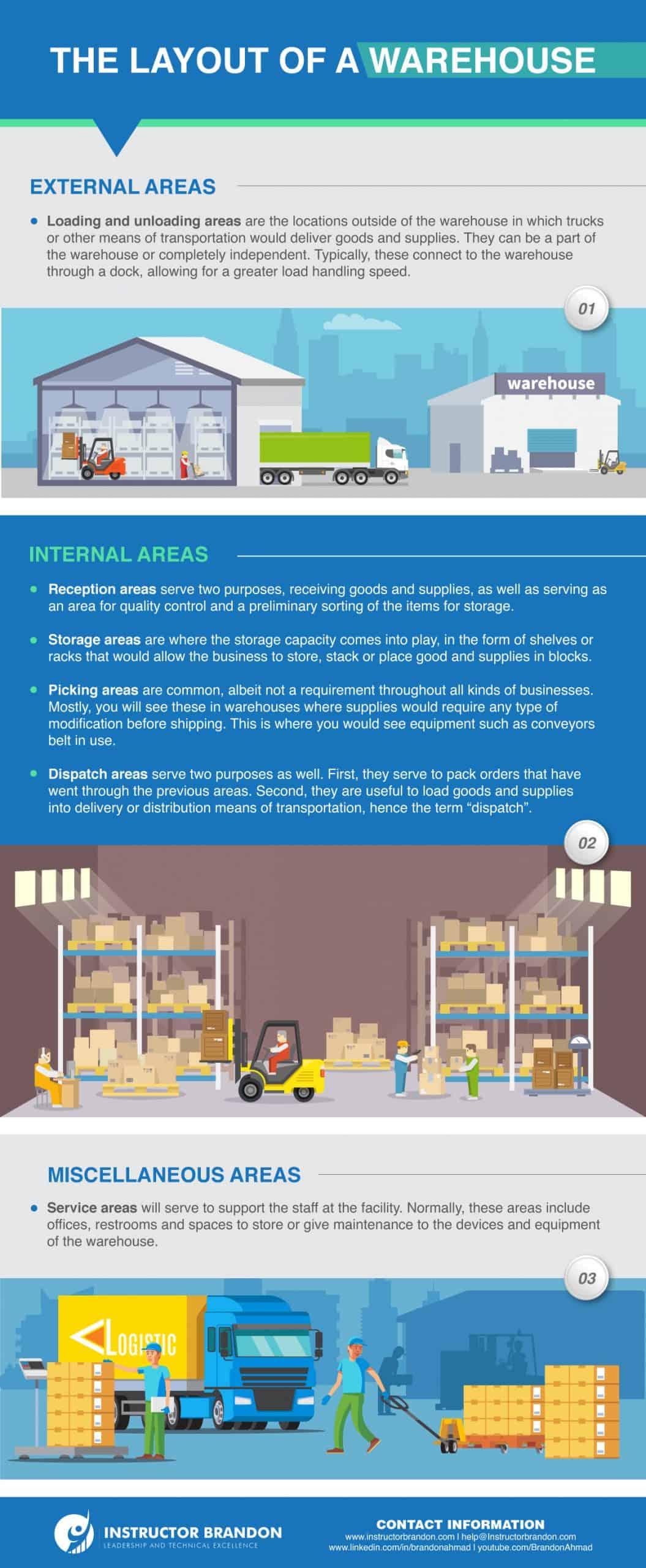 Microsoft Dynamics 365 Warehouse Management