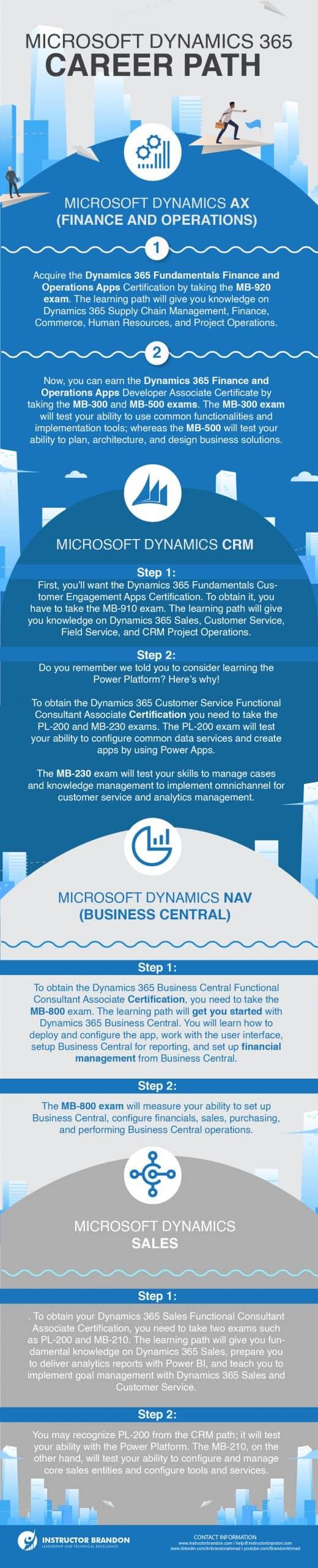 Microsoft Dynamics 365 Career Path