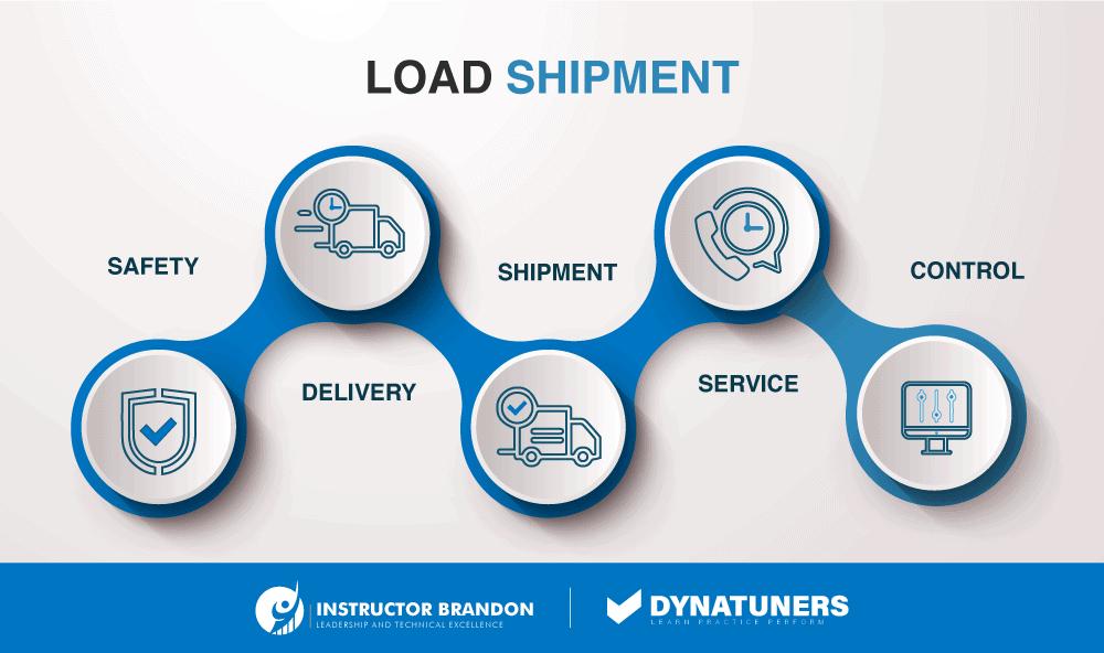 load shipment dynamics 365