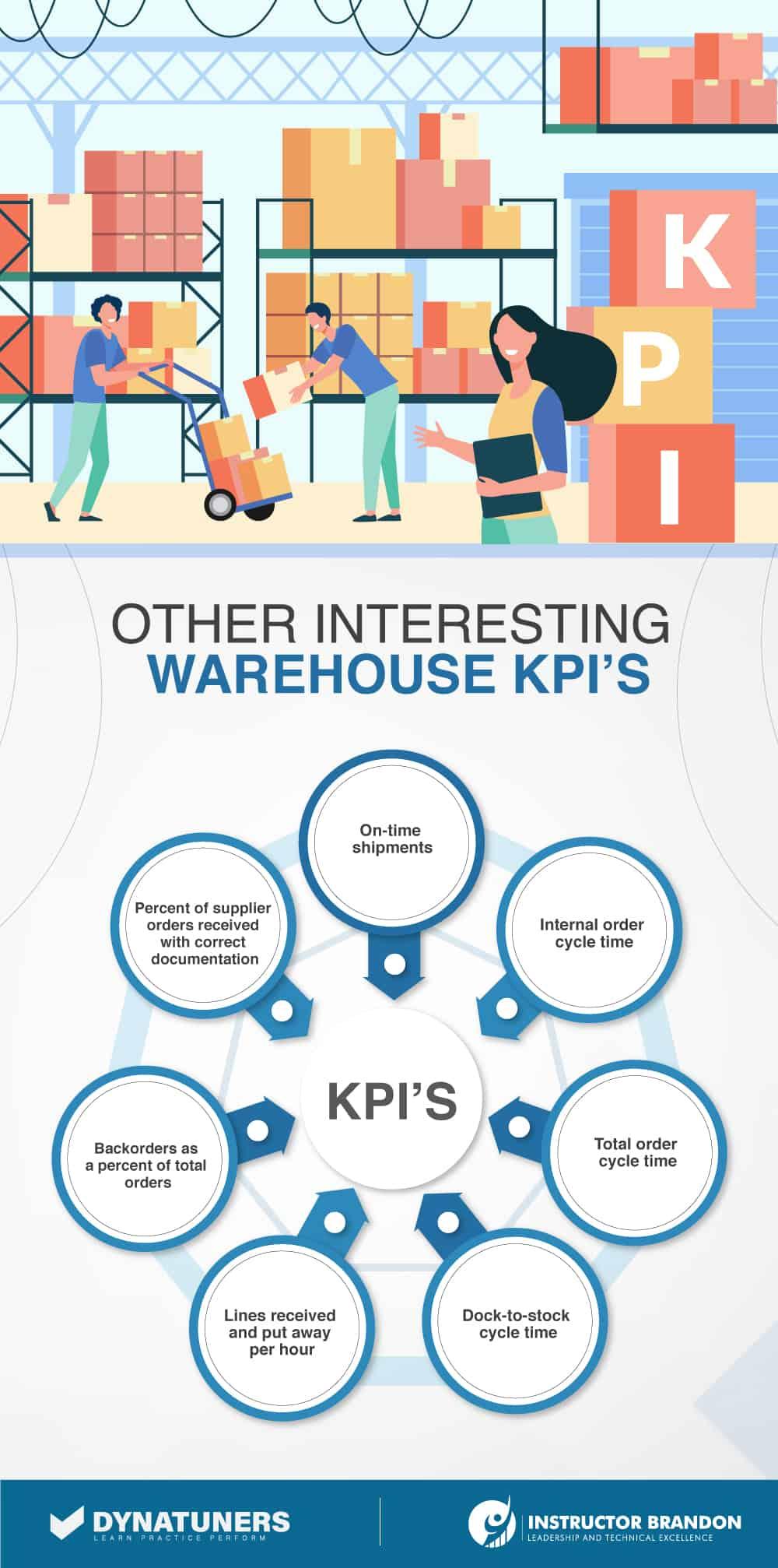 warehousing kpis
