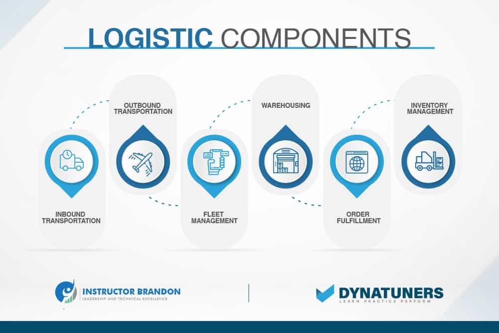 logistic components