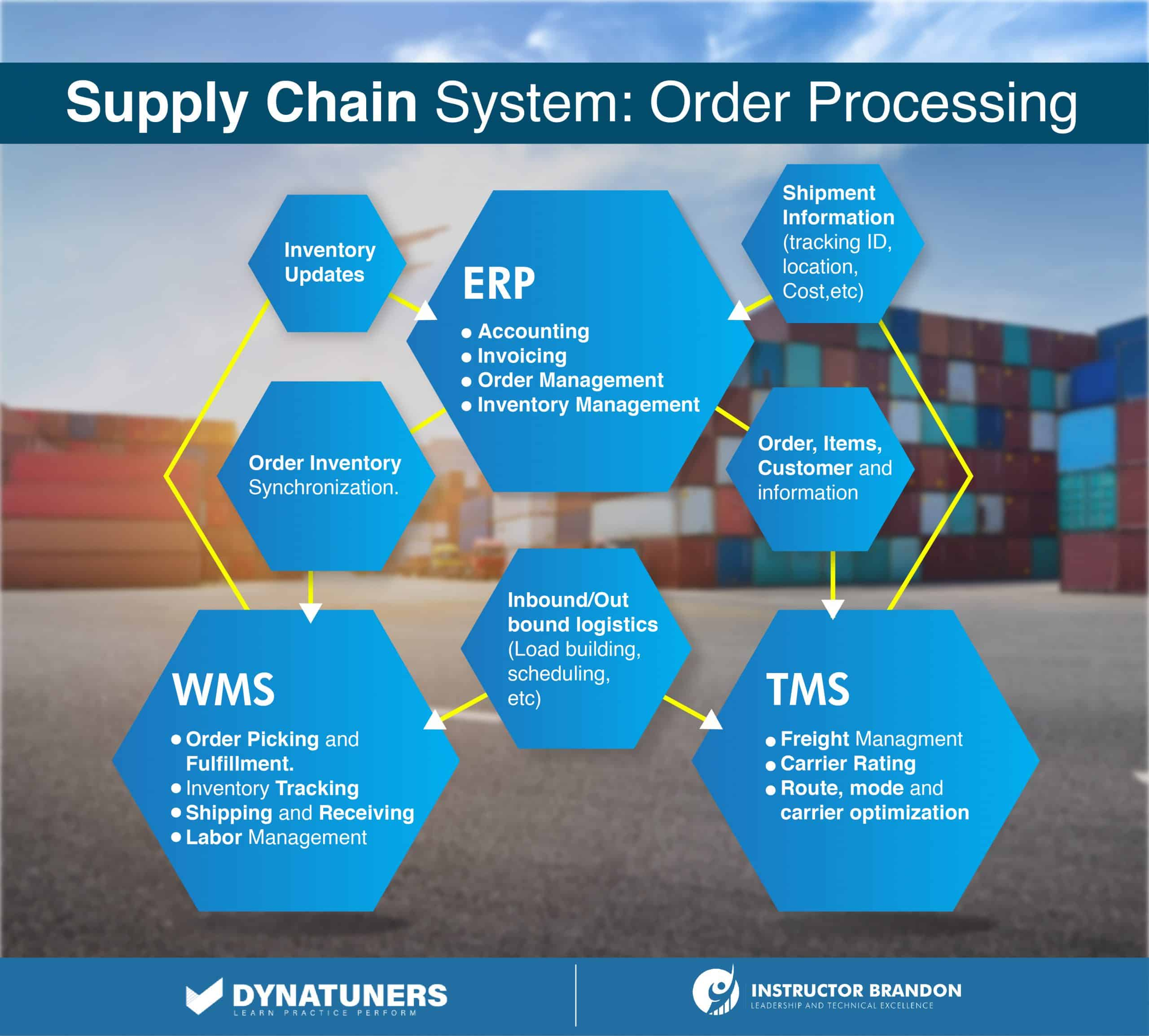 order processing and load splitting in supply chain