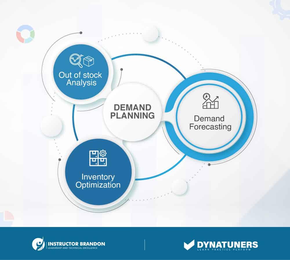 demand forecasting planning