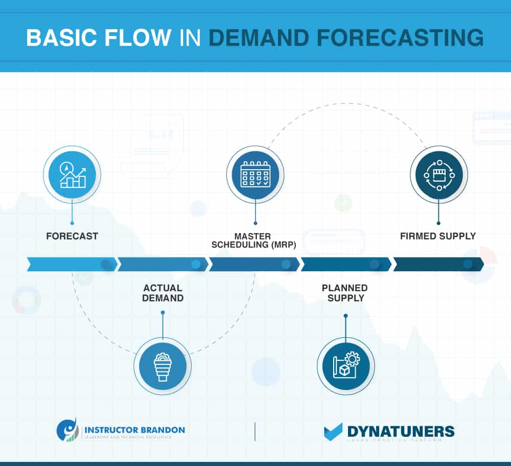 basic flow in demand forecasting