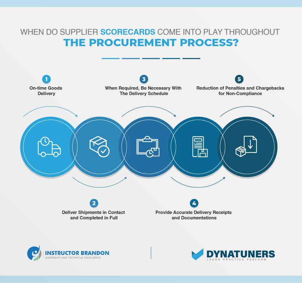 vendor scorecard for the procurement process