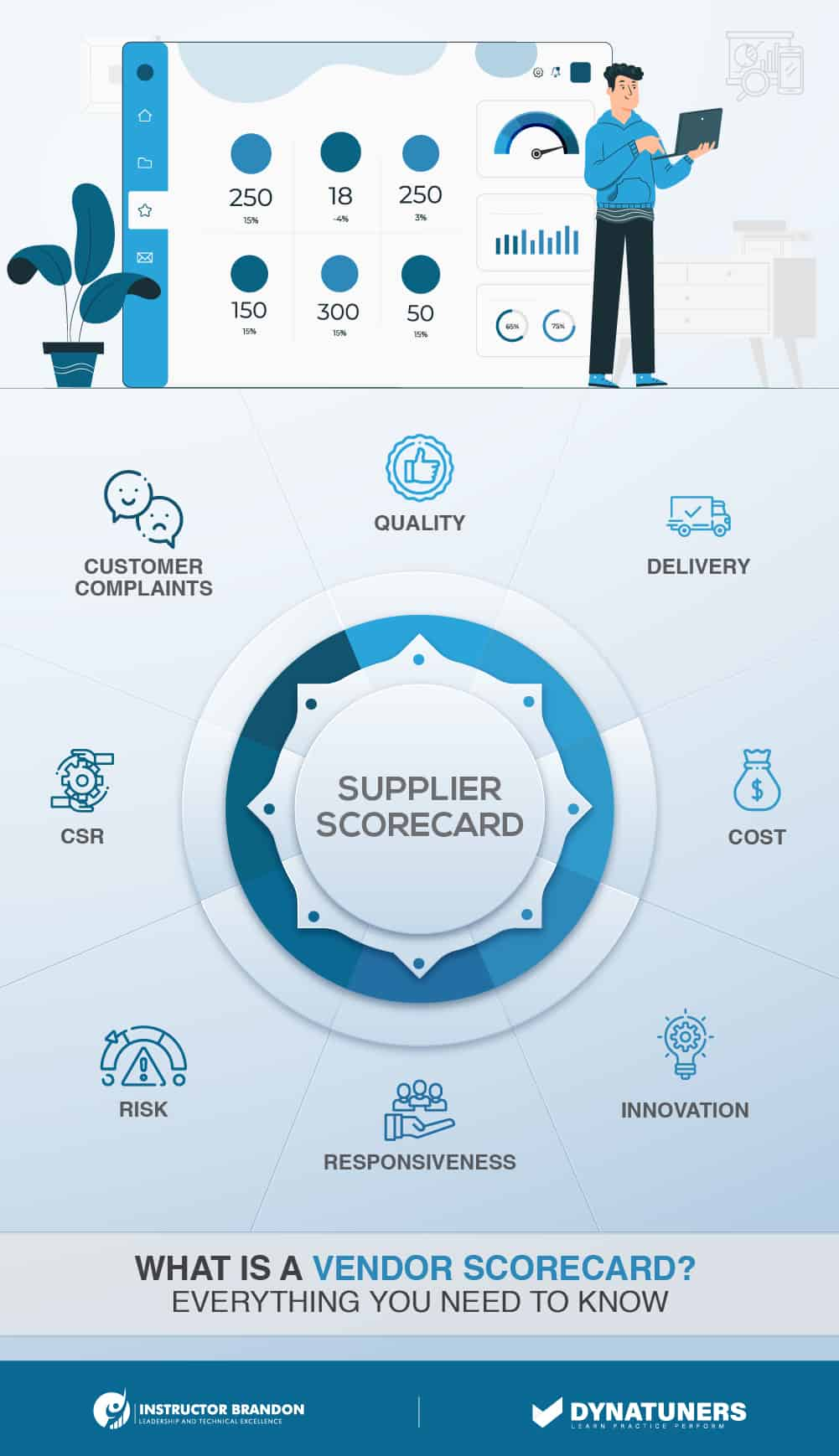 What Is a Vendor Scorecard? Everything You Need to Know
