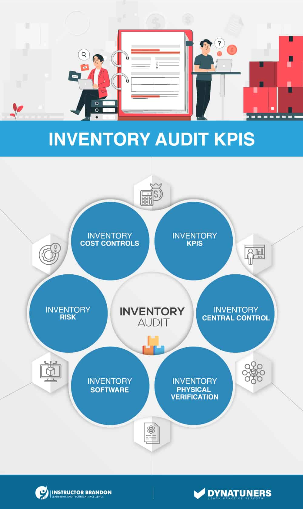 inventory audit kpis along with root cause analysis