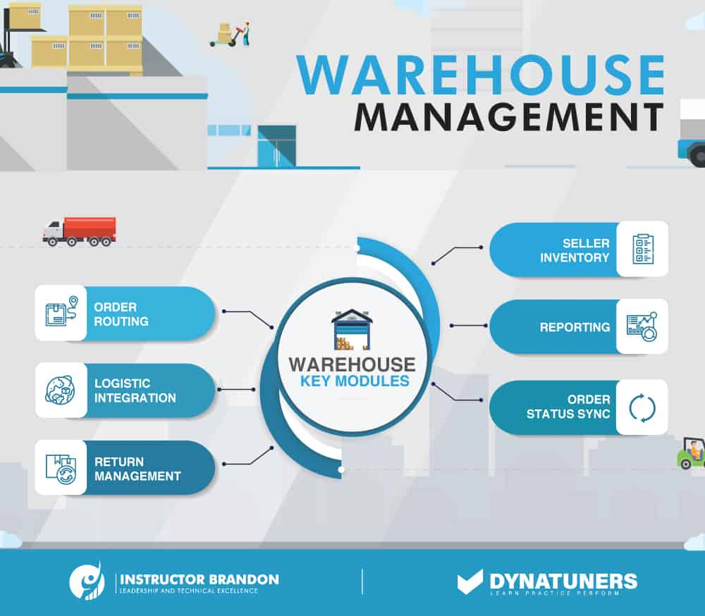 warehouse management and load splitting
