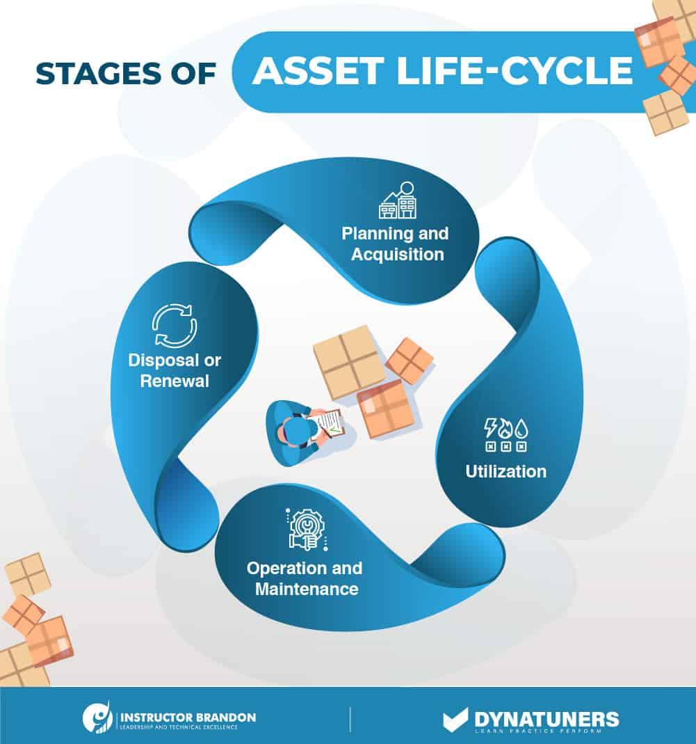 stages of asset management life cycle