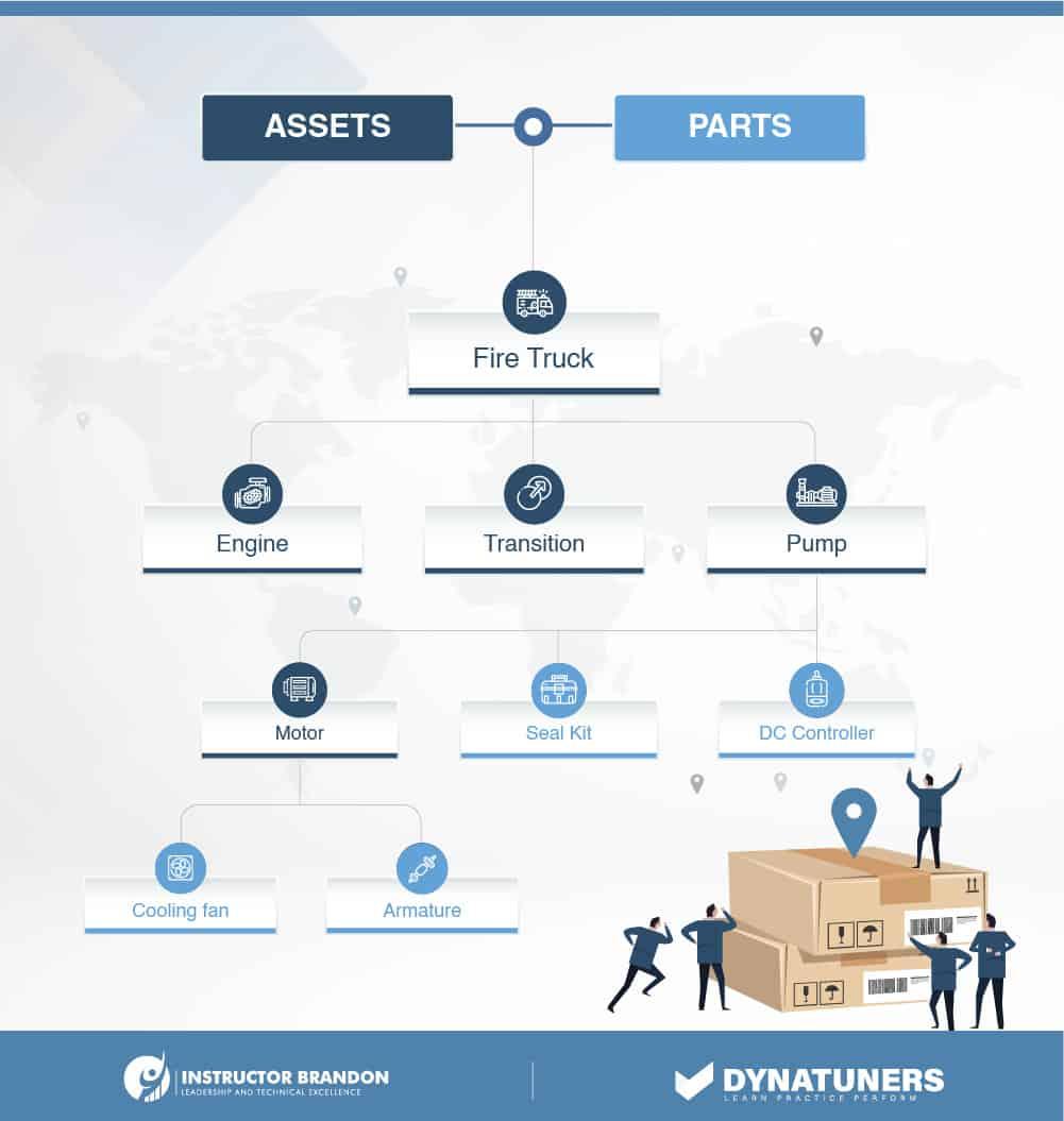 asset structure chart