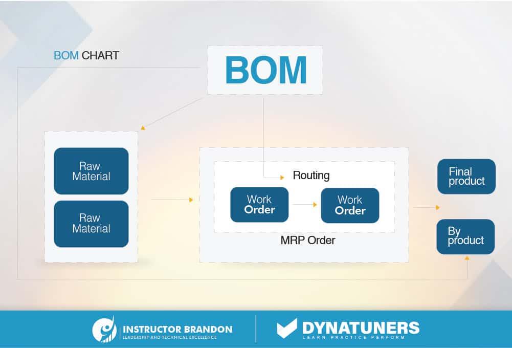 bills of materials (BOM) chart