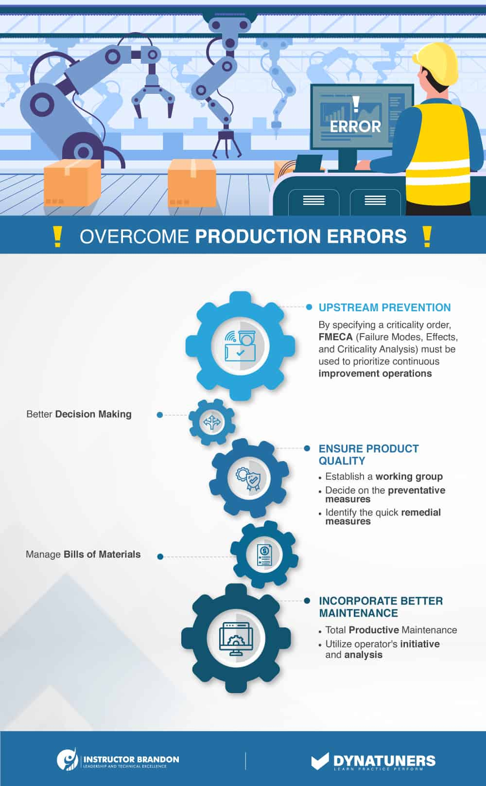 overcome production errors with bills of materials