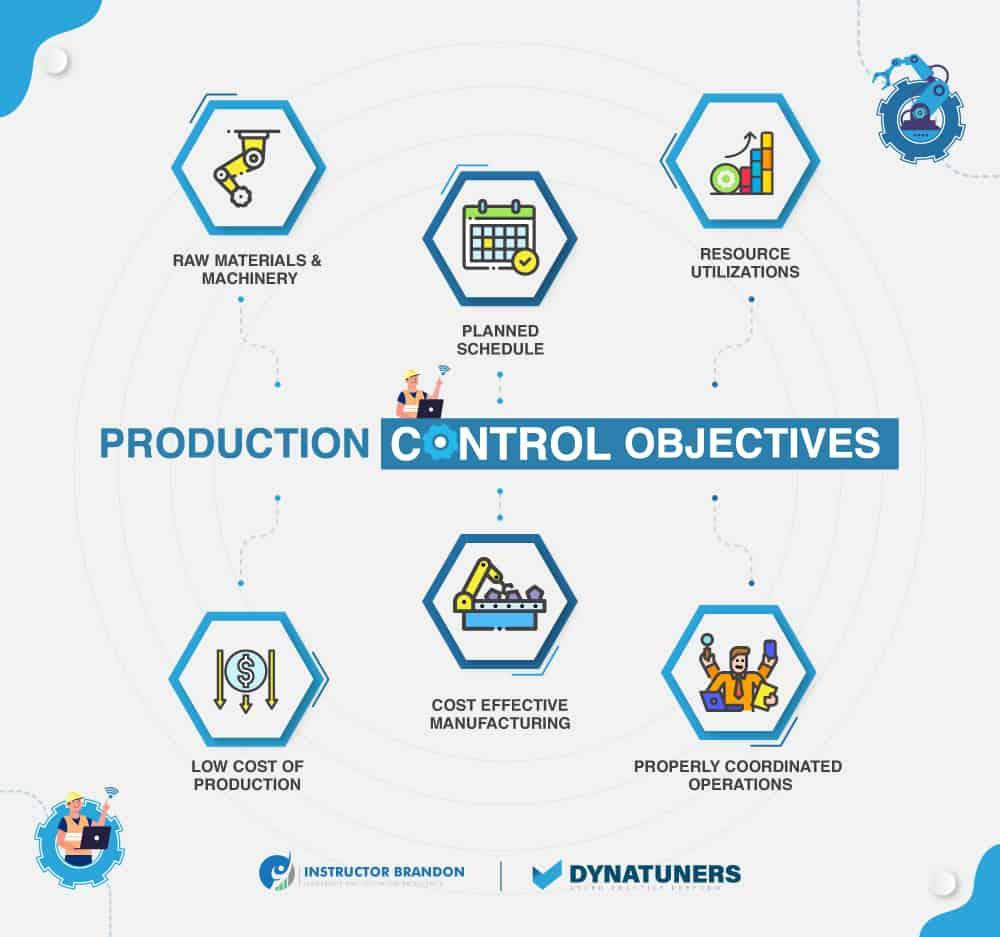 production control objectives via bills of materials