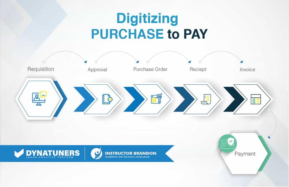 digitizing purchase via procurement process