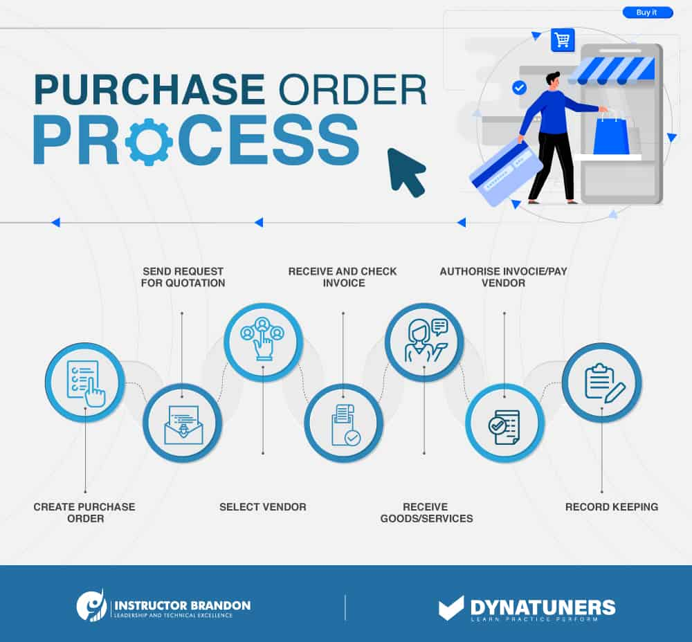 procurement process and purchase order process