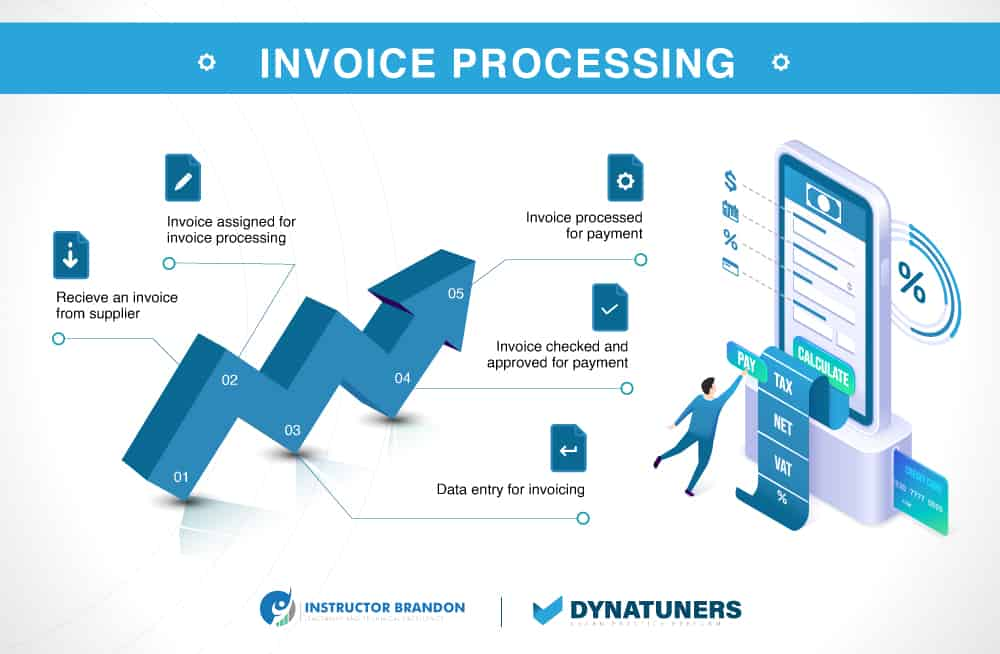invoice processing and procurement process